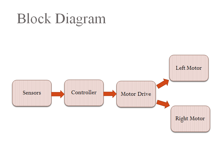 Obstacle avoiding robot by using arduino controller week 8 block diagram above show the block diagram of the project the sensor will be as the input project that will give signal to the controller ccuart Gallery