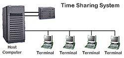 Gambar Ini adalah Model Time Sharing System (TSS