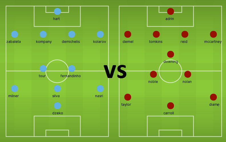Possible Lineups: Manchester City vs West Ham