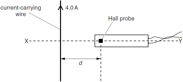Current Probes In Line : Physics doubts help page reference