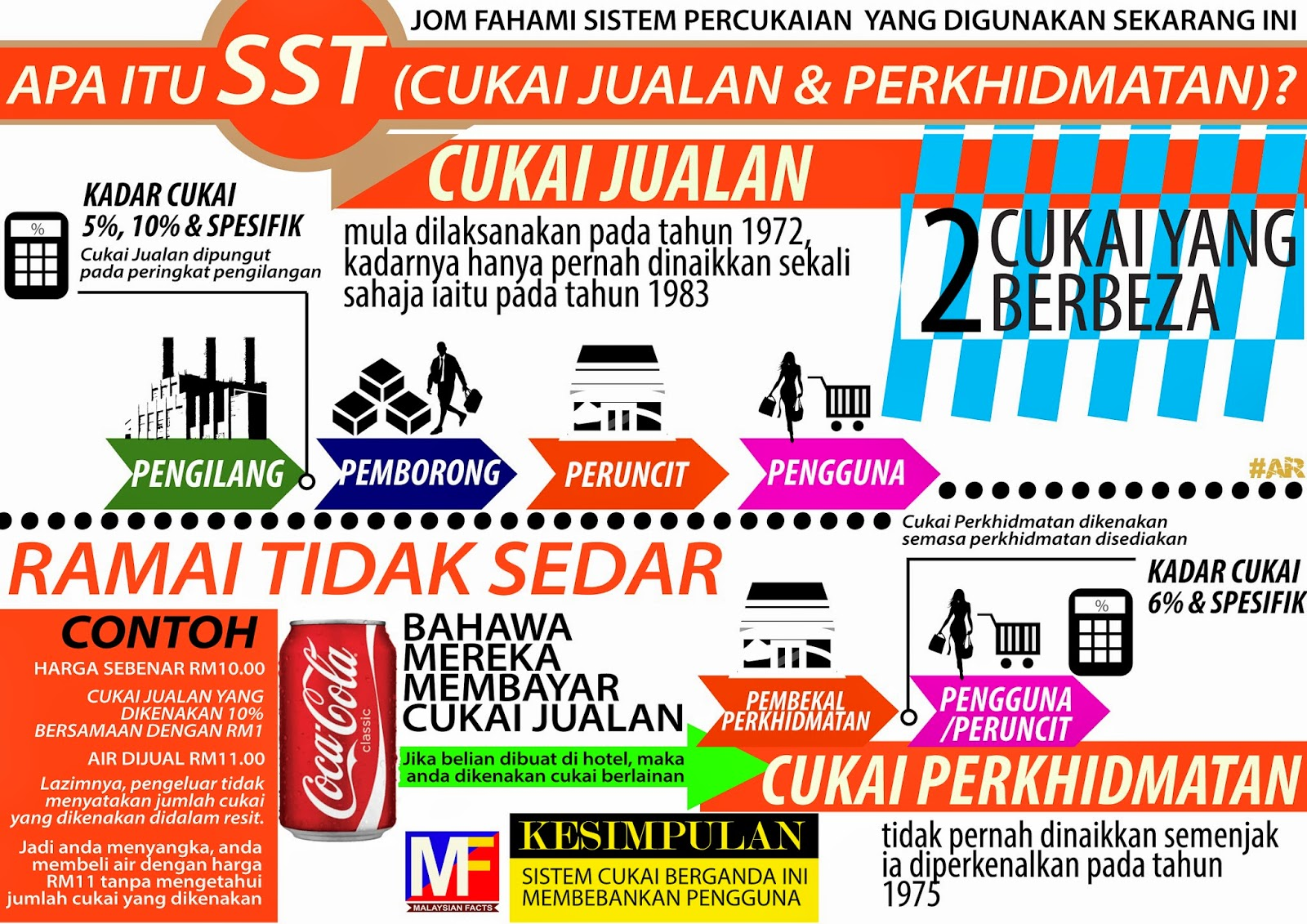 how to add 15 gst