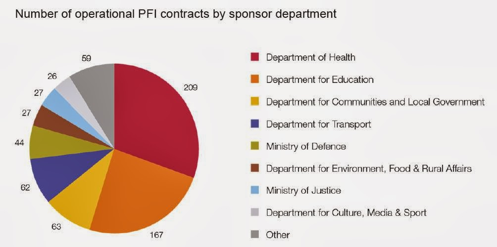 Liebrary: PFI saves us virtually nothing, if you believe the NAO's ...