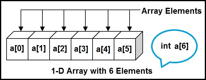 5 dimensional array declaration