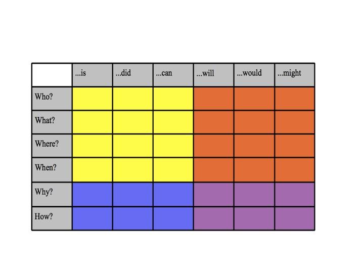 Q-chart