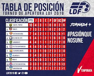 Pantoja defenderá liderato LDF 2019 ante Cibao FC