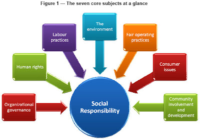 What is ISO 26000 Guidance on Social Responsibility