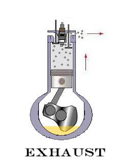 Exhaust Stroke of Four Stroke Engine