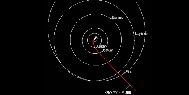 Path to a KBO: Projected route of NASA's New Horizons spacecraft toward 2014 MU69, which orbits in the Kuiper Belt about 1 billion miles beyond Pluto. Planets are shown in their positions on Jan. 1, 2019, when New Horizons is projected to reach the small Kuiper Belt object. NASA must approve an extended mission for New Horizons to study the ancient KBO. Credit: NASA