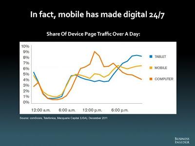 時間 スマートフォン タブレット PC 調査