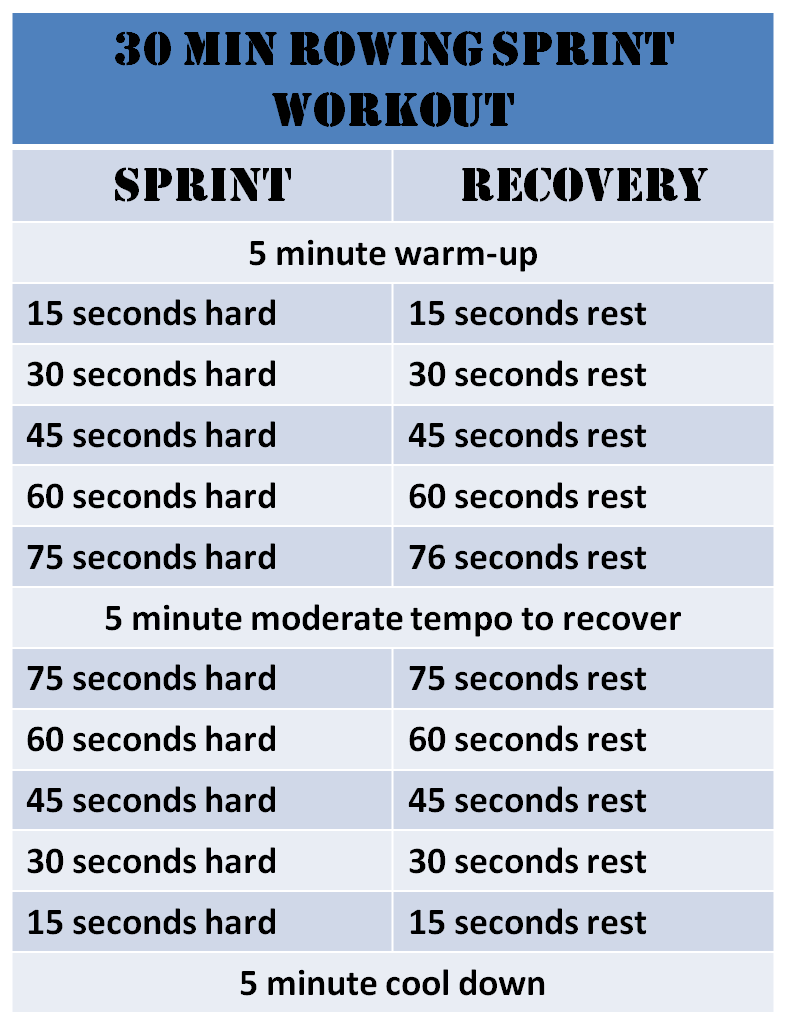 30 Minute Rowing Sprint Workout | Fun, Fit and Fabulous!