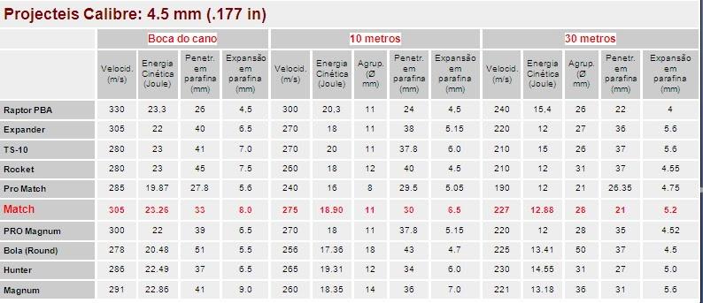 Carabinas de press o tabela bal stica comparativa para for Table balistique 6 5x57