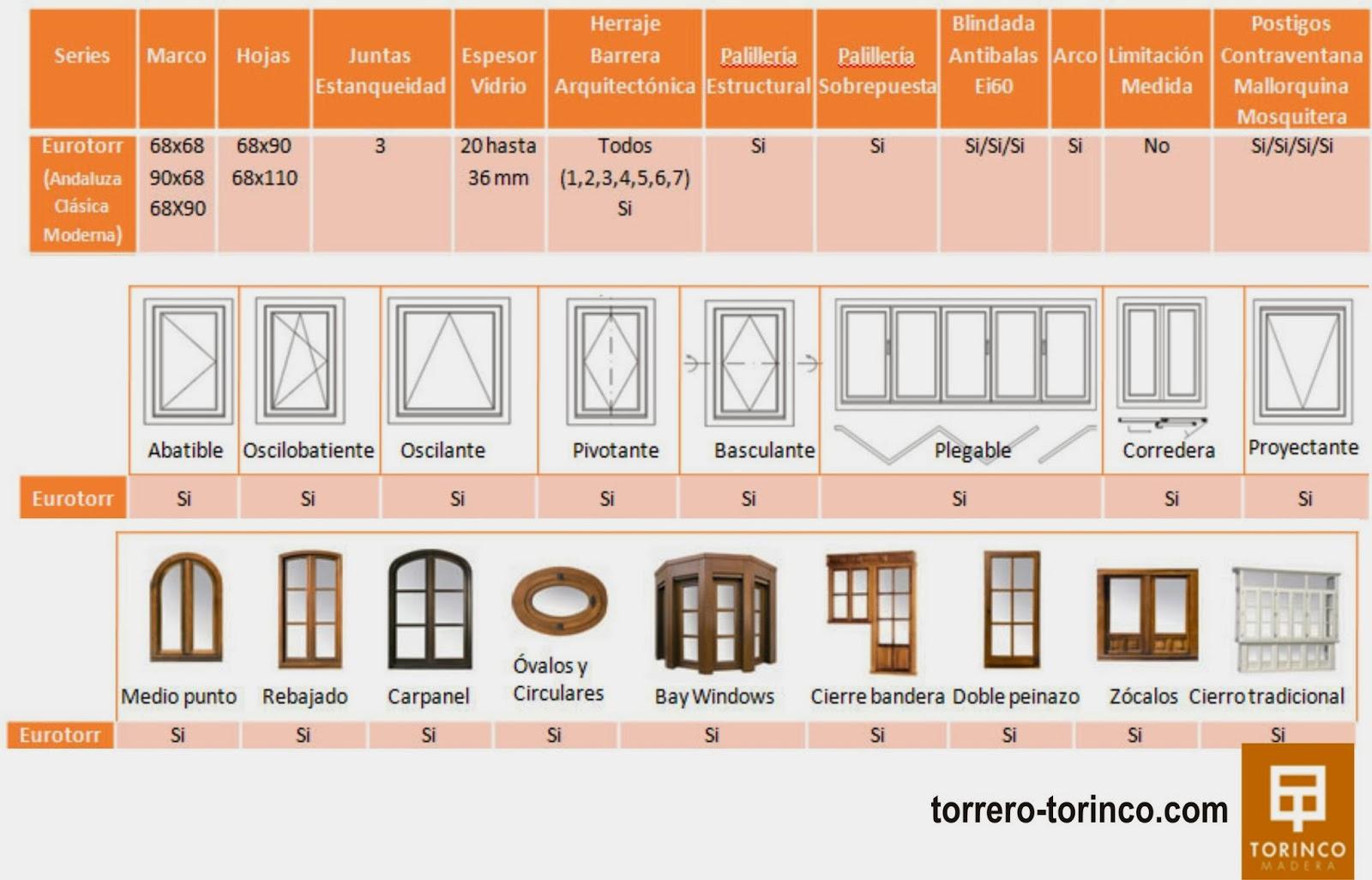 Casa de este alojamiento ventanas de madera a medida la plata for Medidas estandar de ventanas argentina