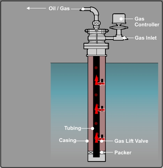 Gas Lift Design : Oil and gas processing