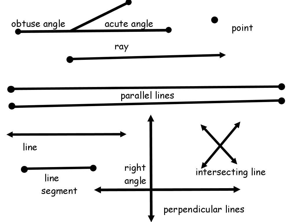 Different Types Of Lines : Monday th grade geometry
