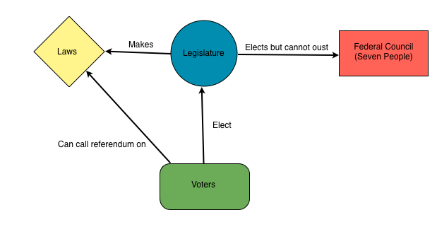 different systems of democracy The five most common political systems around understanding different political systems is common political systems around the world include: democracy.