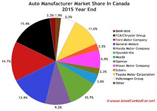 Canada auto brand market share chart 2015