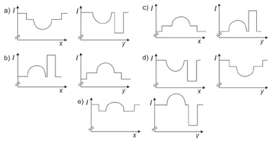 Vídeo Aula - Questão Física - Fuvest 2013 - Gráfico Raio X