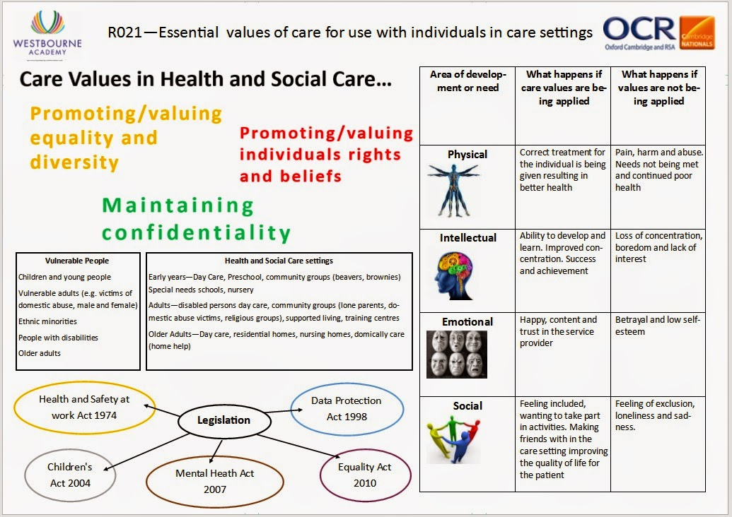 health and social care in setting Part one: guidelines for all health and social care settings 1 guideline one:  developing accessible health and social care services 26 11 ask, listen, learn ,.
