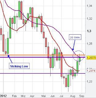 Weekly Euro US Dollar Chart Analysis