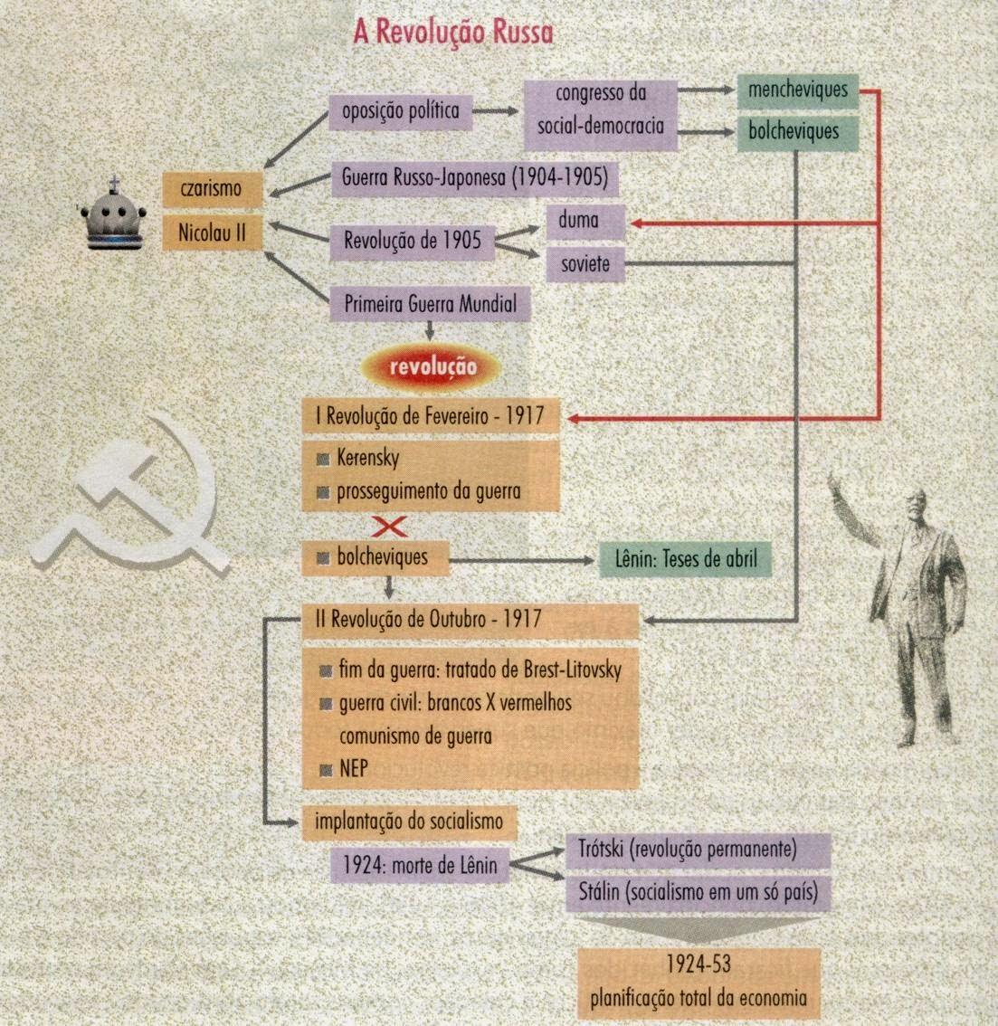 Prova de história 9 ano Revolução Russa