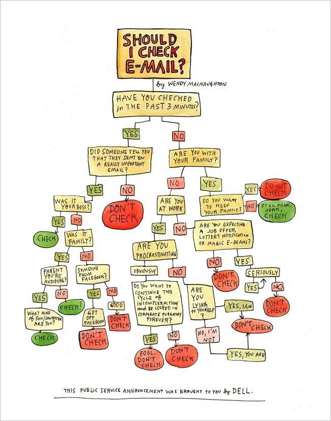 Diagrama de flujo para saber si tenemos que chequear el mail humor en algunas coacciones te has preguntado si debes o no checar tu correo bueno pues gracias a este diagrama de flujo lo sabras ccuart Image collections