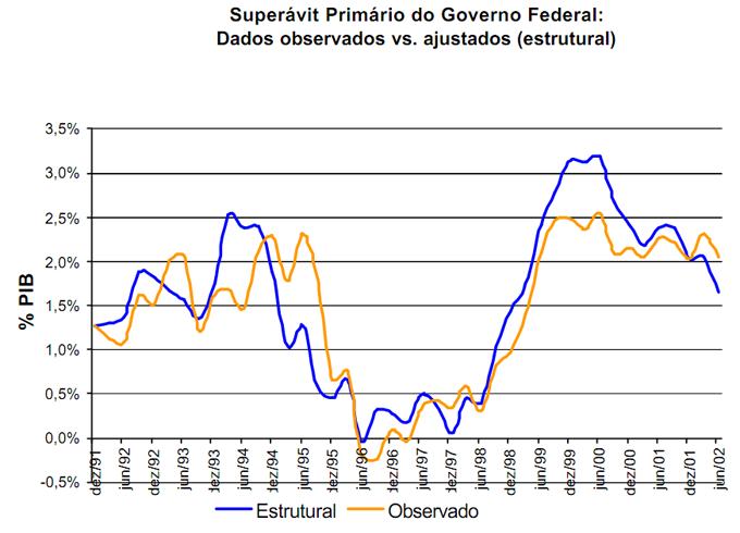 Superávit Primário - Ajuste Fiscal