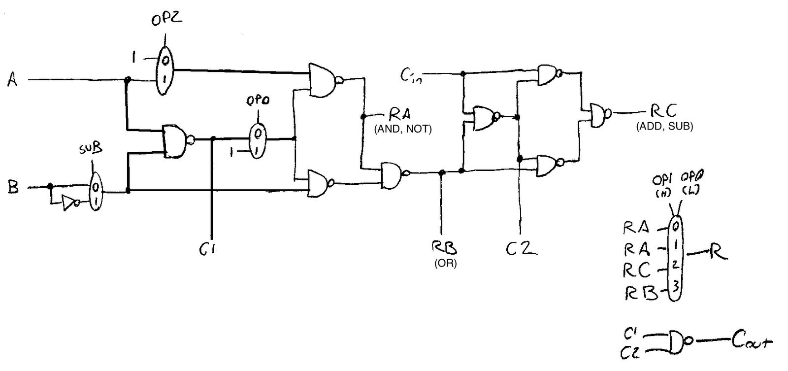 The circuit for a typical bit is best described as a modified full adder.  These modifications, which are necessary to support five operations (ADD,  SUB, ...
