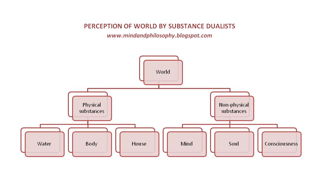 descartes substance dualism essay