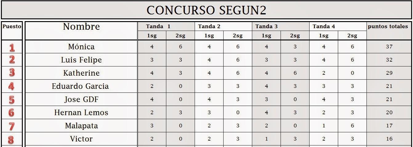 Clasificación final Segun2