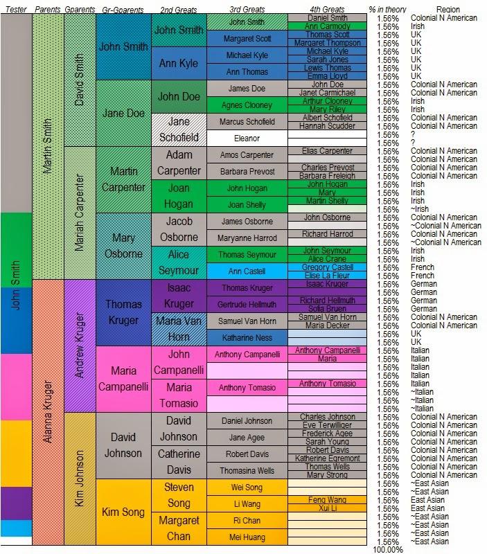 Analytic Genealogy: Genetic genealogy needs horizontal ...
