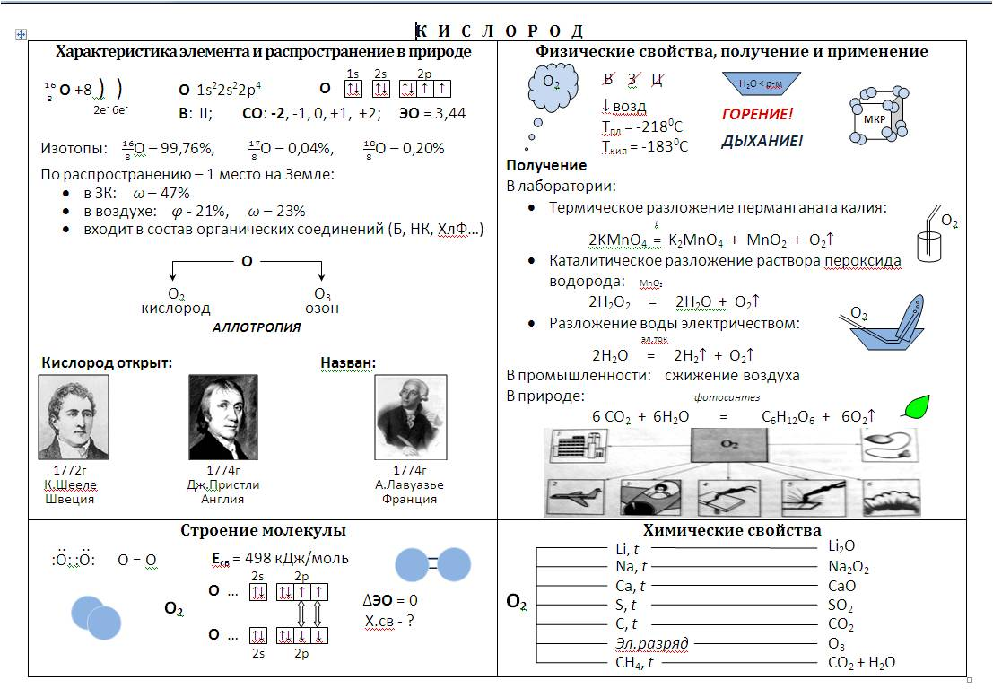 Опорные конспекты 8 класс химия