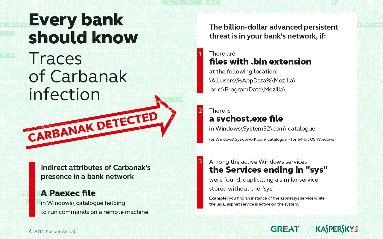 Every bank should know Traces of Carbanak infection