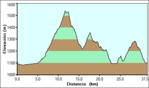 perfil de la ruta San Antonio 2012 Guardo - Club deportivo Mtb Guardo