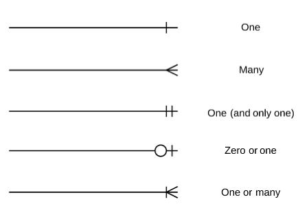 Oracle development august 2015 entity relationship diagram ccuart Choice Image