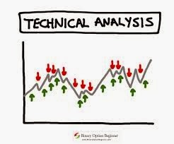 How to learn forex technical analysis