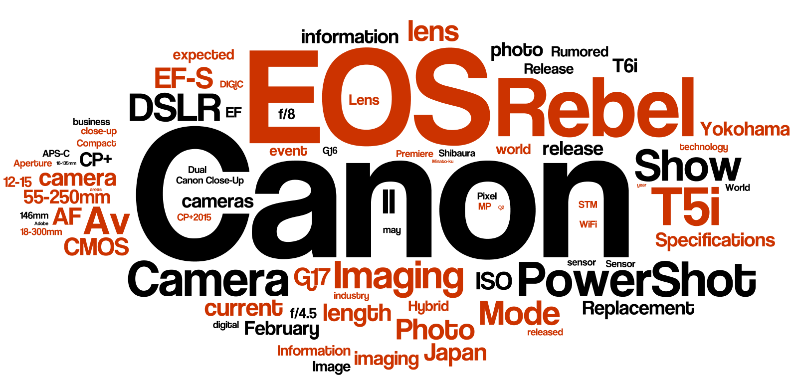 Top 10 Most Visited Canon News Posts of 2015 - Canon Camera News 2015