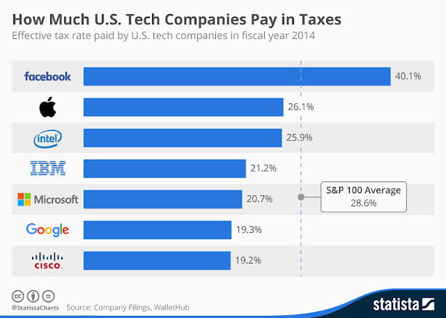 """ US technology companies and their tax liabilities"""