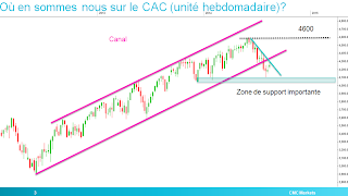 cac40 cac analyse technique canal