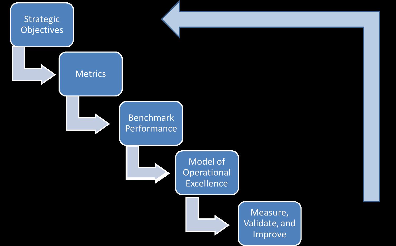 the six benchmarking steps you need Six sigma black belt asq auditor benchmarking cpd croby csqp cssbb customer deming feigenbaum gurus improvement irca ishikawa.