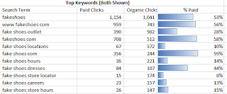 2 Reasons to Love the New Google AdWords Paid & Organic Report