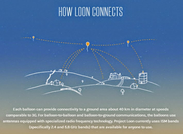 Alphabet x Google's Project Loon