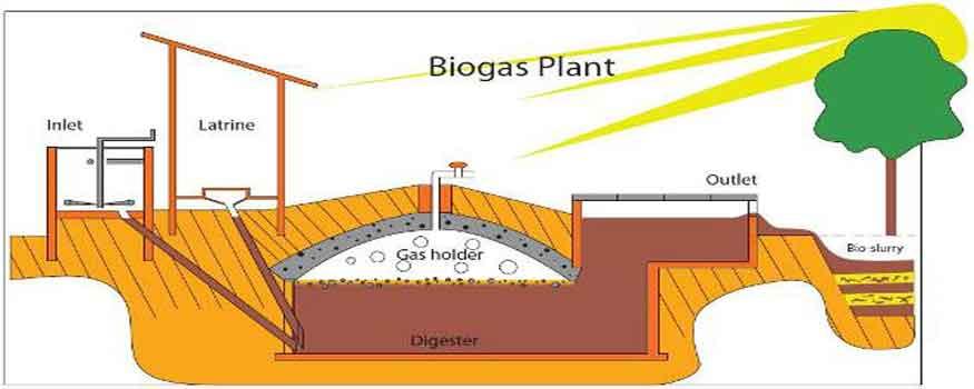Hukum Penggunaan Bio Gas Untuk Memasak
