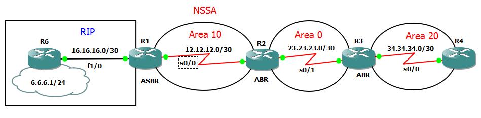 nssa ospf topology