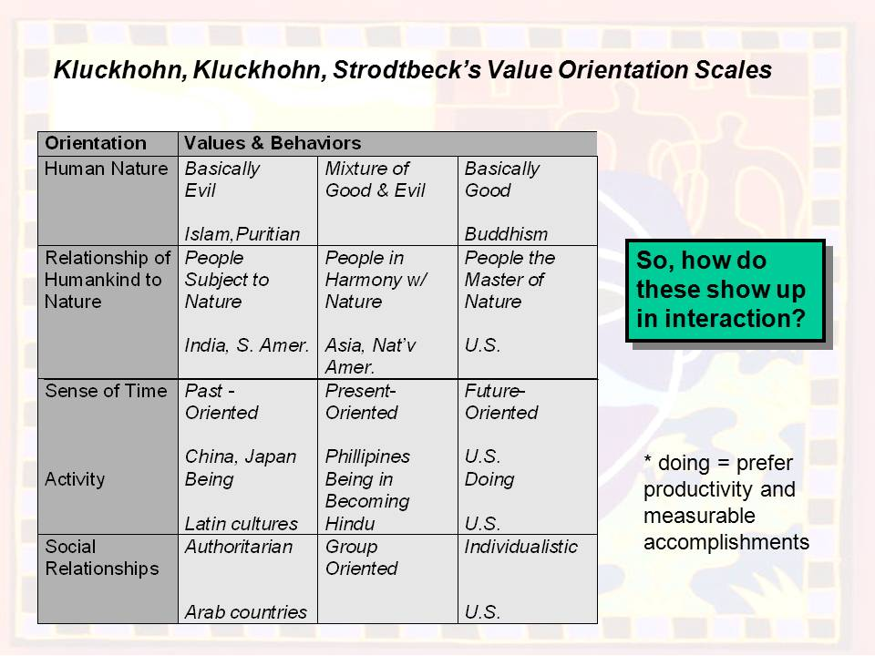 Examples List on Kluckhohn And Fred Strodtbeck Model