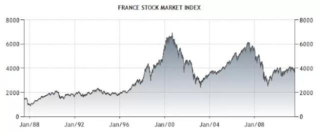LCT: フランスの経済指標4 株価指数・失業率・企業信頼感指数・消費者信頼感指数