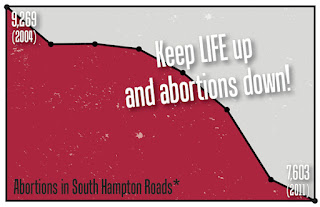 Keep LIFE up and abortions down!