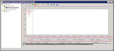 Measuring CPU utilization over test run duration