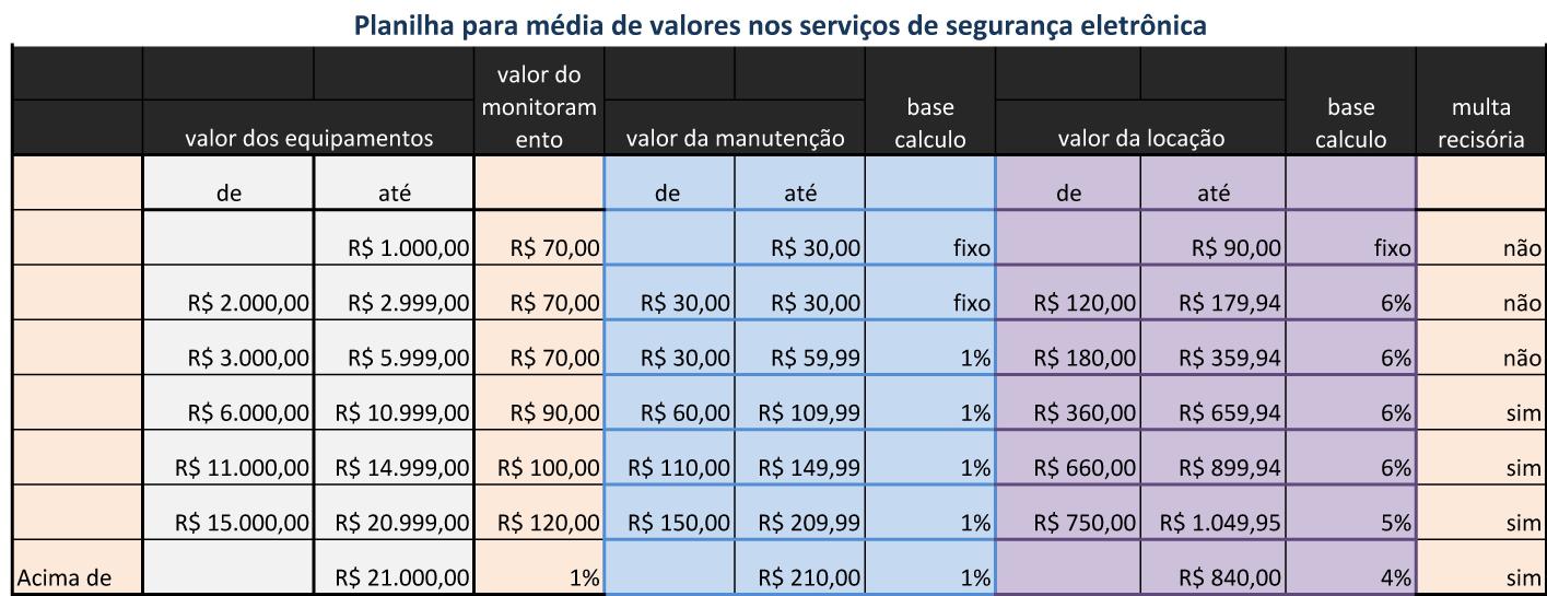 Tabela de valores para contrato em sistema de segurança eletrônica.