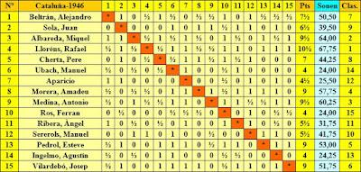 Clasificación según el orden del sorteo inicial del Campeonato Individual de Ajedrez de Catalunya 1946