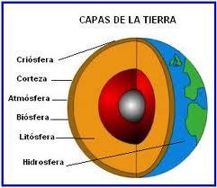 Capas internas y externas de la tierra CAPAS INTERNA Y EXTERNAS
